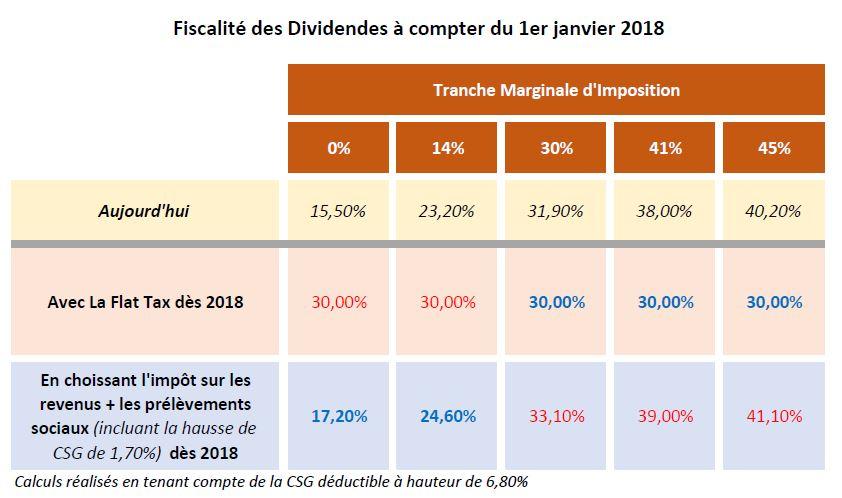 Dividendes : en 2018, pour les contribuables imposés à une TMI d'au moins 30%, la Flat Tax sera plus intéressante que l'impôt sur le revenu