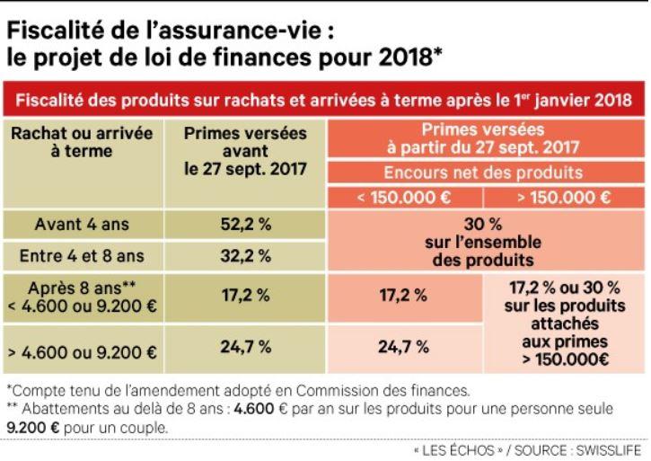 Flat Tax et assurance vie, la nouvelle donne – Marie Hélène POIRIER / Les Echos 12/10/2017